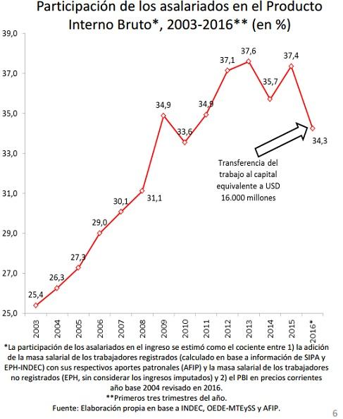 Cifra -Evolución Ingresos Trabajadores